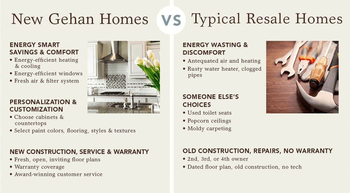 New Gehan Home vs Used Home Checklist